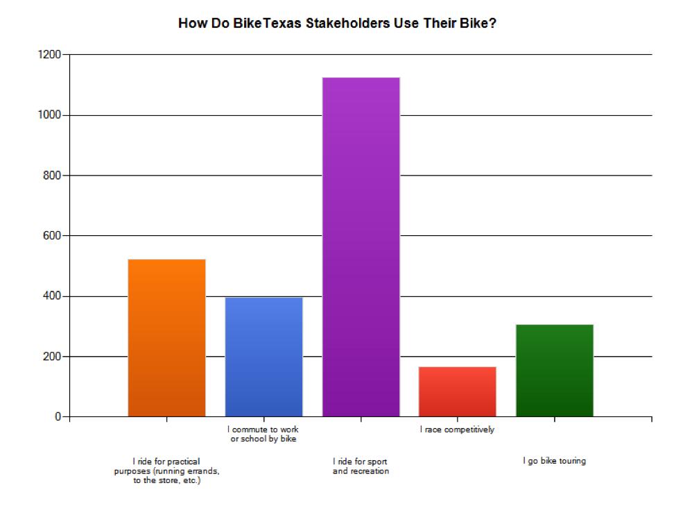 Bike use of respondants
